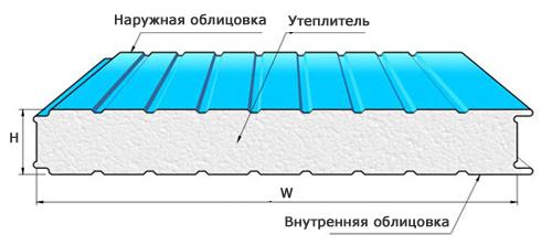 Купить стеновые сэндвич панели в Челябинске, компания Успех