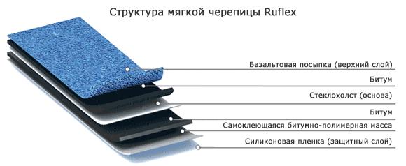 Структура гибкой черепицы Ruflex, купить мягкую кровлю Руфлекс в Челябинске