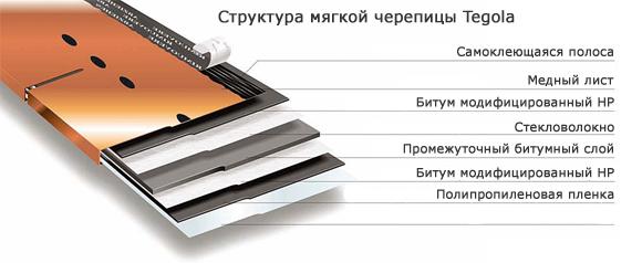 Гибкая черепица Тегла купить в Челябинске, цена мягкой кровли Tegola