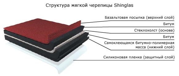 Битумная мягкая черепица Shinglas (Шинглас)