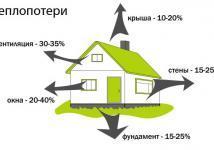 энергоэффективный дом своими руками